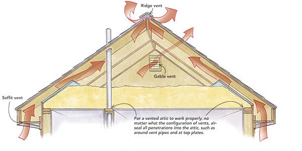 Function of a ridge vent